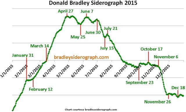 bradley chart