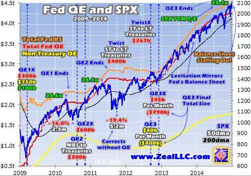 S&P 500 & QE & BS