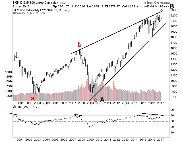 S&P 500 monthly