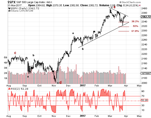 S&P 500 daily index chart