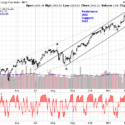 sp 500 daily